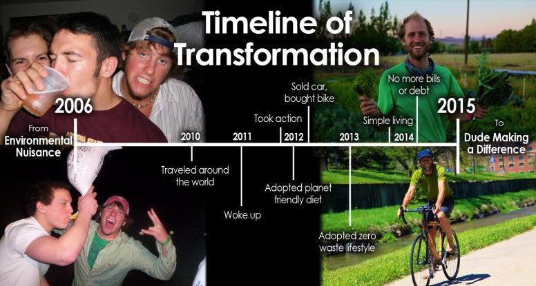 Timeline of Rob's transformation